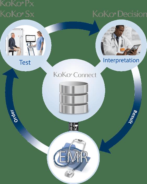 KoKo Connect PFT Software